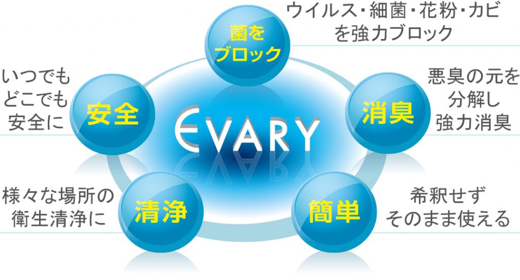 エバリィ(EVARY)はウイルスをブロック
