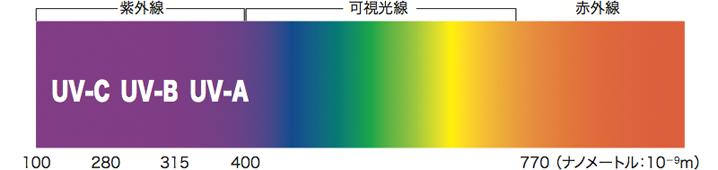 UVGI紫外線UV-C